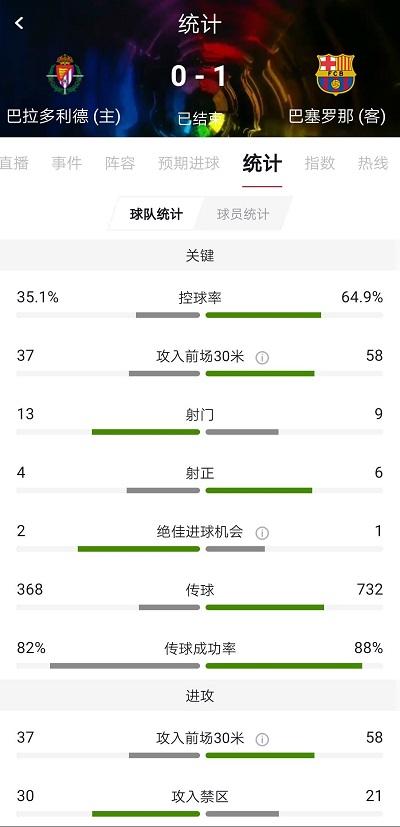 比达尔破门制胜,巴塞罗那1-0巴拉多利德