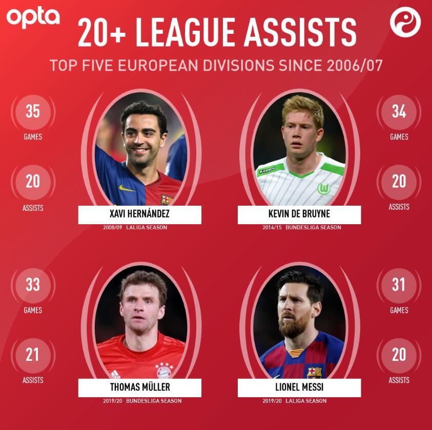 06-07赛季以来五大联赛仅4位球员单赛季助攻20+