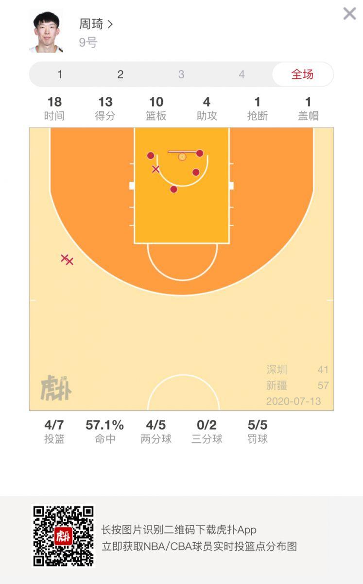 常规操作!周琦半场得到13分10篮板两双数据