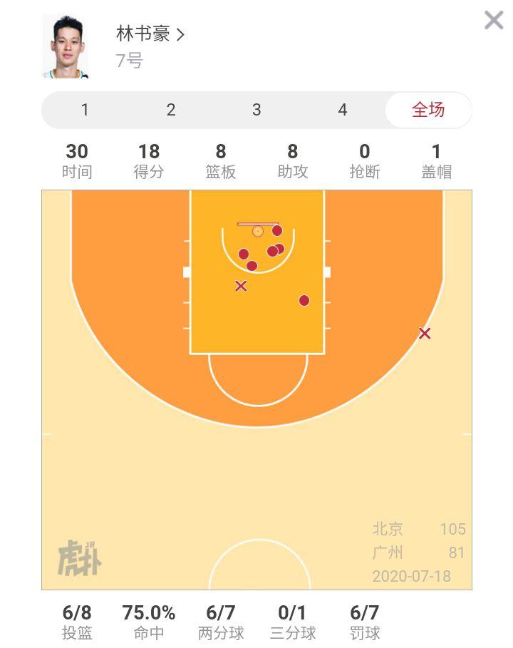轻松!北京队双外援合砍43分15篮板9助攻率队取胜