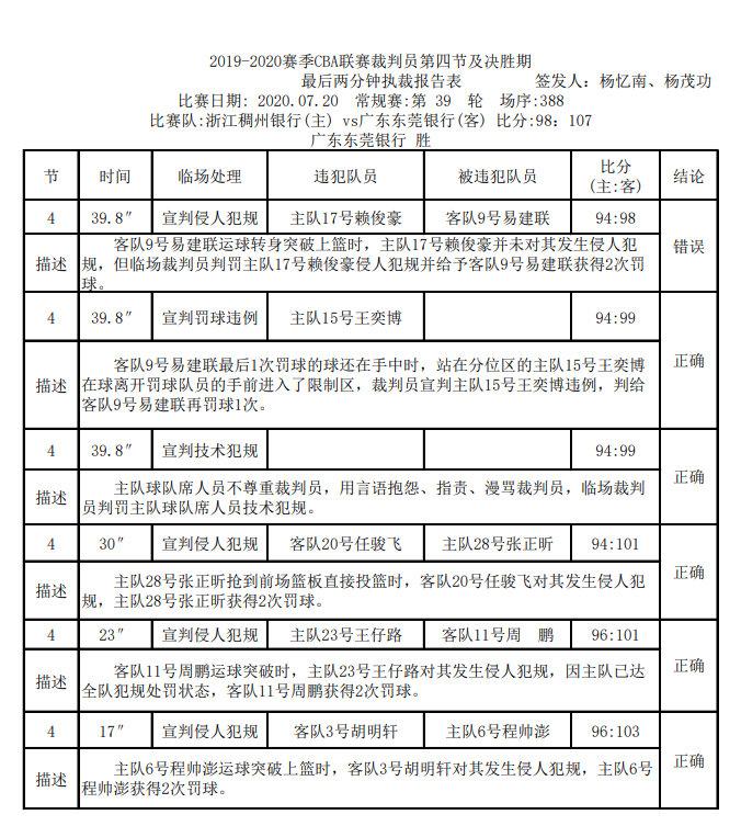 广东对阵浙江呈现1次错判,广东获利
