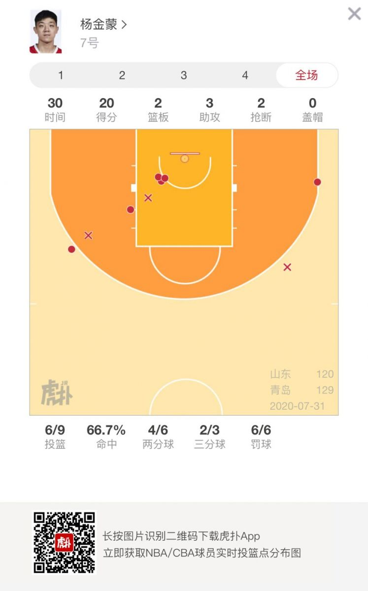 杨金蒙全场得到20分,一战得分超生涯五场季后赛总和