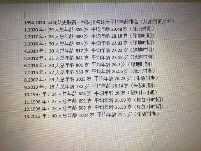 球迷统计申花平均年龄:09年朱骏时代最低,绿地7年最高