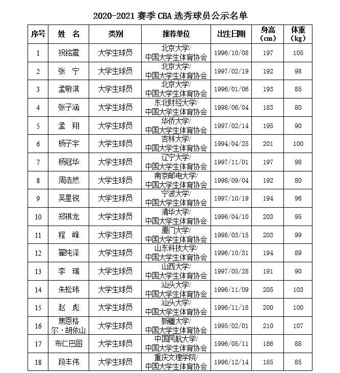 CBA选秀乐透抽签仪式:上海男篮以14%的概率抽中状元签