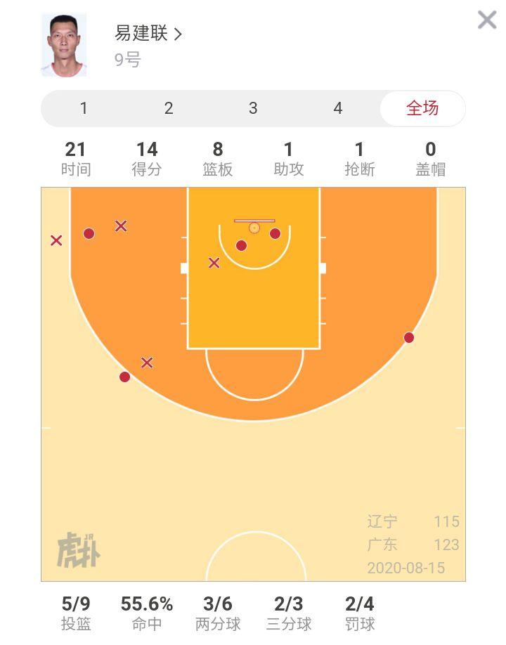 带伤出战又因伤退场,易建联全场砍下14分8篮板