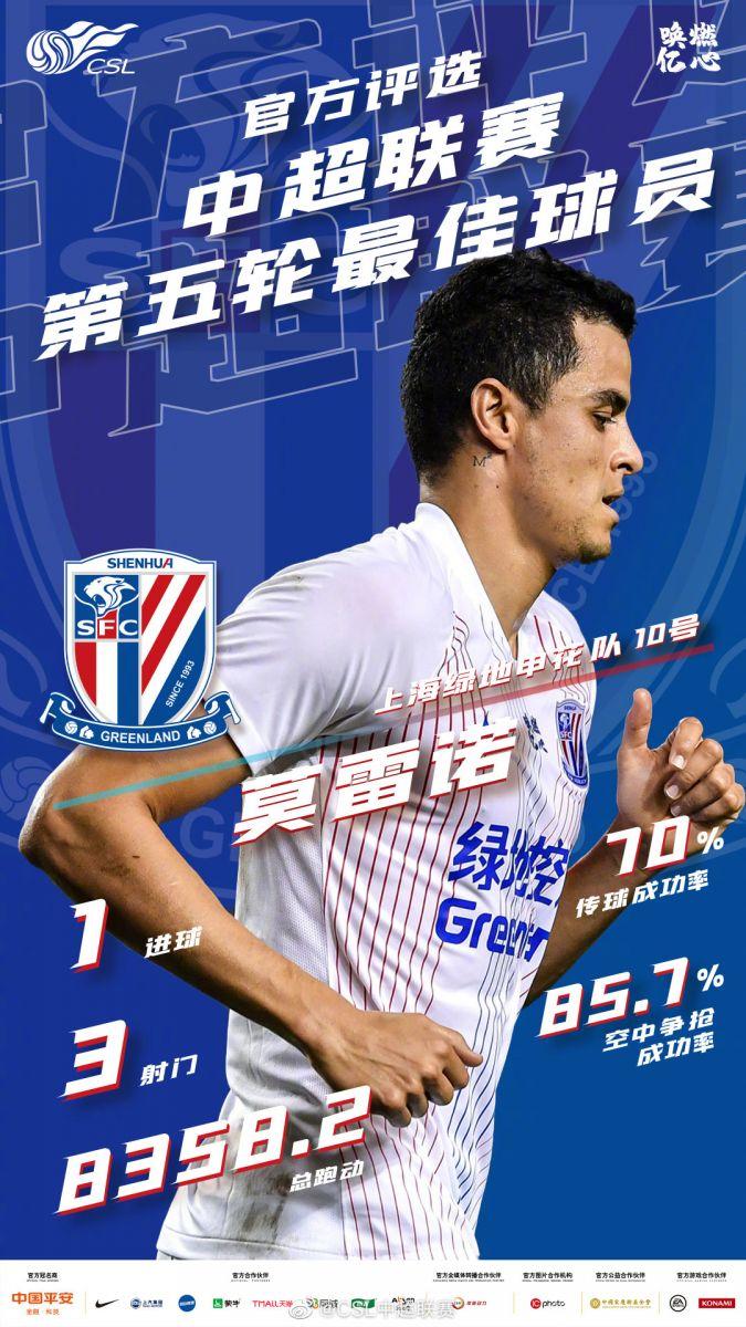 足球新闻中超第五轮最佳球员:上海申花队长莫雷诺当选