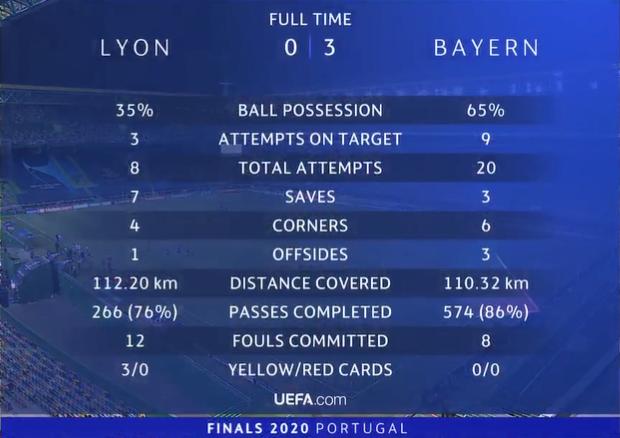 Gnabry scored twice to make Lewandese meritorious service,Bayern 3-0 Lyon advances to Champions League final插图(17)