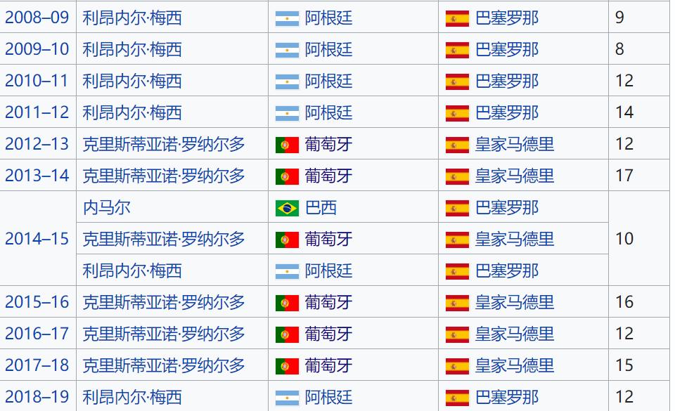 国际足球新闻实至名归!莱万是近12年首位非皇萨成员的欧冠金靴奖得主