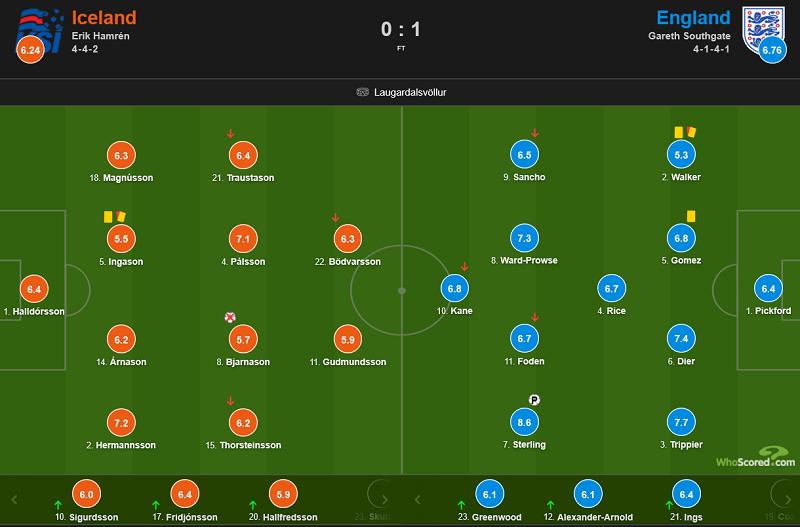 《【煜星app测速】欧国联:斯特林点射破门比亚尔纳松丢点,英格兰1-0冰岛》