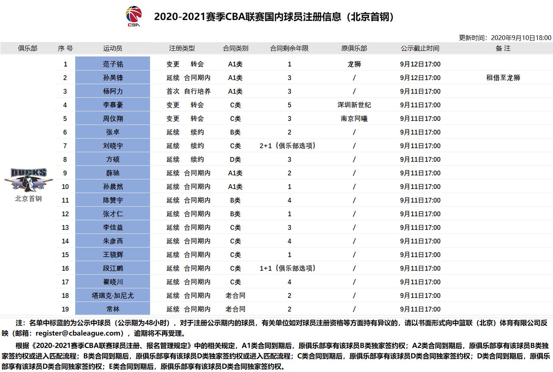 官宣:范子铭转会至北京男篮,剩余1年新秀合同