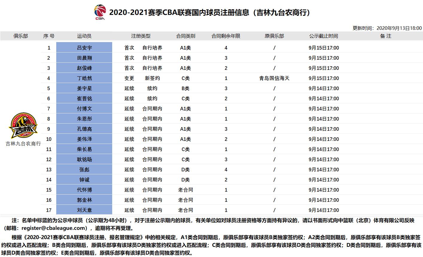 吉林男篮提交姜宇星等17位球员注册材料,张彪、钟诚为顶薪合同