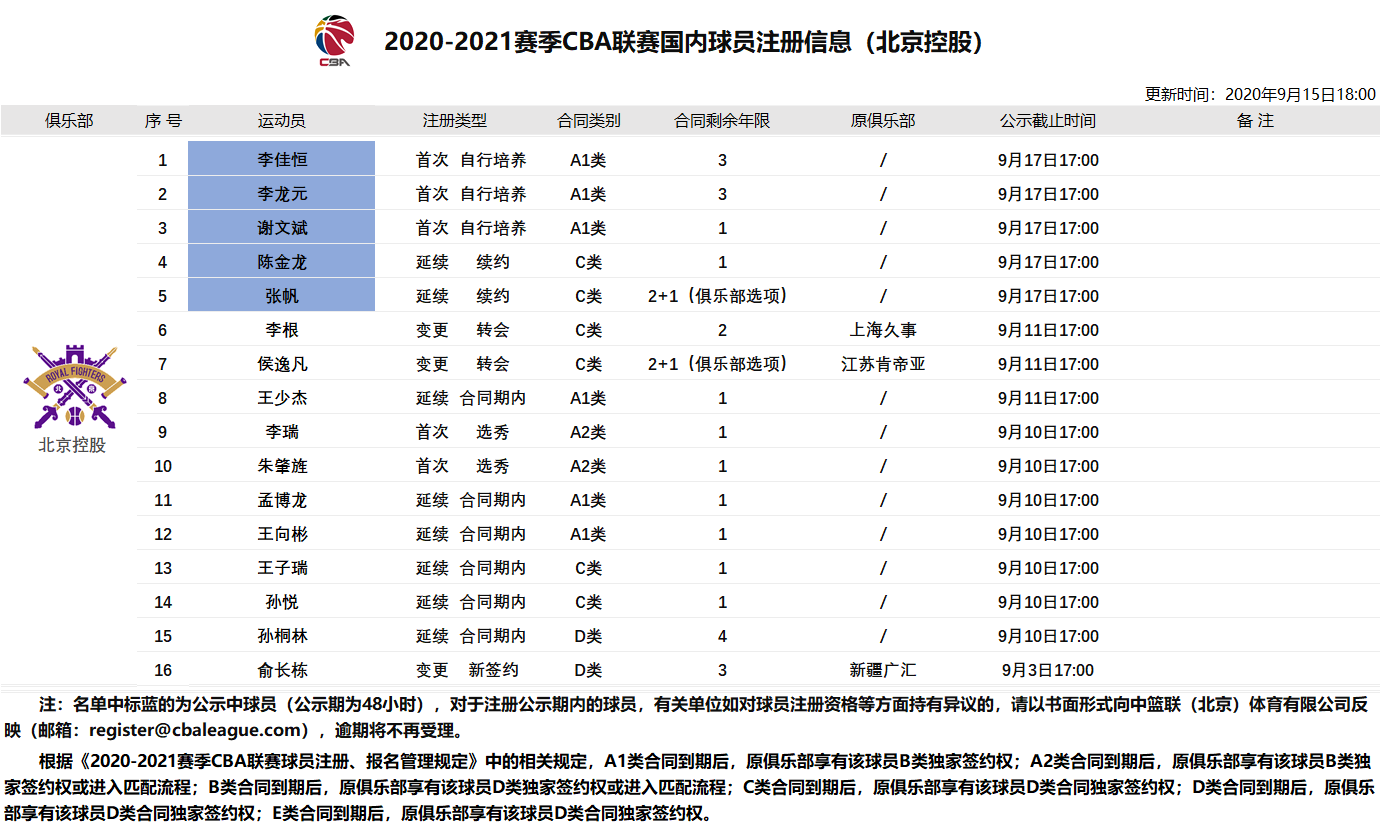 北控男篮新增提交李佳恒、李龙元等5人注册材料