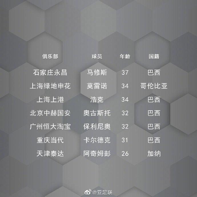亚足联官博统计中超外籍队长,共7人阿奇姆彭26岁最年轻