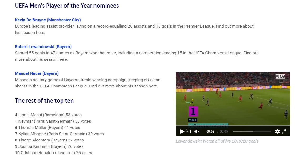 欧足联年度最佳球足球宝贝员候选:前三德布劳内、莱万、诺伊尔