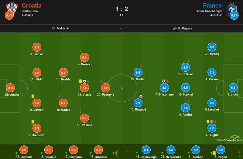 武汉狼盟315:European League: Griezmann Mbappé made contributions,France 2-1 Croatia插图(18)