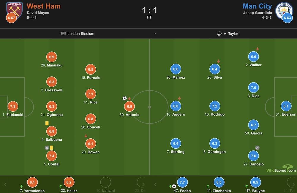安东尼奥破门,福登扳平了斯特林错失的机会,西汉姆1-1曼城