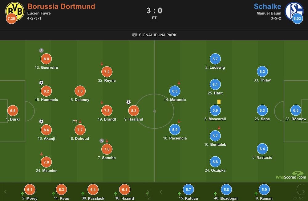 汉口哪里休闲店:Akanji Harand broke Hummels and made a contribution,Dortmund 3-0 Schalke 04插图(15)