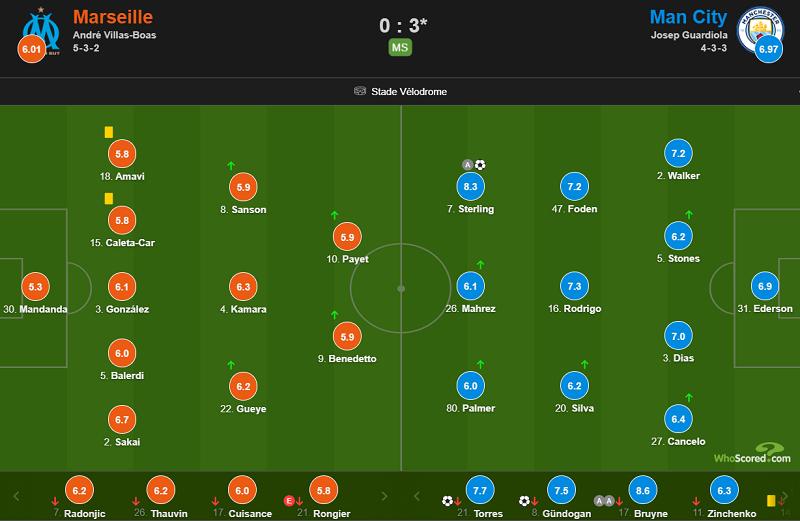 欧冠:德布劳恩助攻双环斯特林传球,马赛0-3曼城
