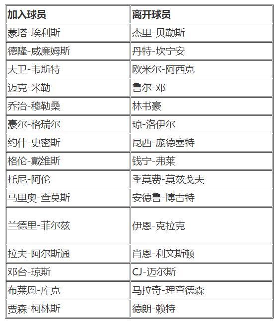 体验武汉小雨家:2K added to the player roster: adding Monta Ellis, etc.,Jeremy Lin's withdrawal list插图(1)