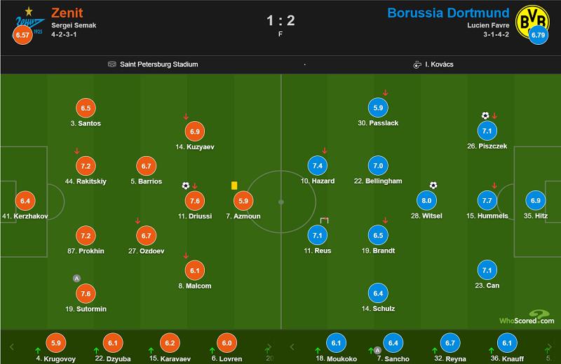 欧冠:皮什切克维特塞尔破门,多特客场2-1逆转泽尼特