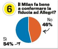 超半数球迷认为米兰该继续信任阿莱格里