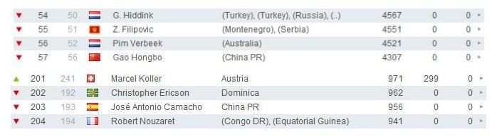 国家队教练排名:高洪波大幅领先卡马乔