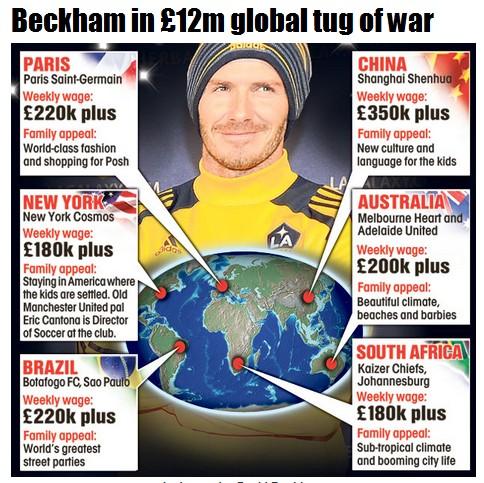 英媒预测贝克汉姆8大去向,申花在列