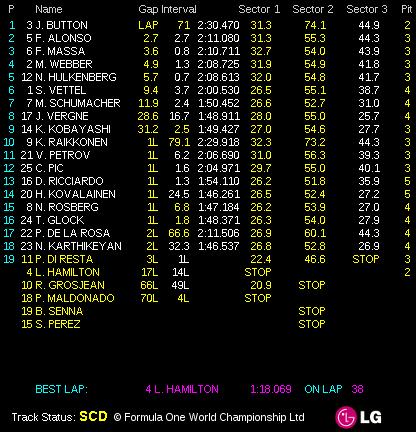 维特尔惊险夺得2012赛季总冠军!