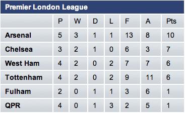 数据前瞻:伦敦德比循环切尔西仍不败
