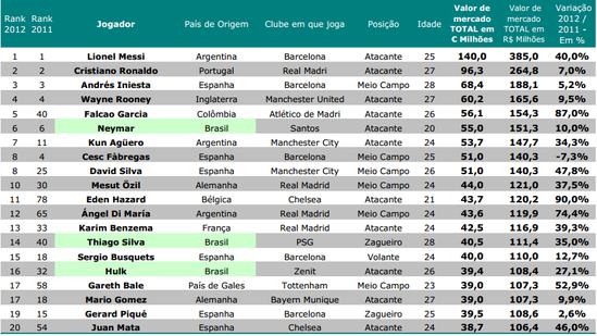梅西以1.4亿欧元身价成世界最贵球员