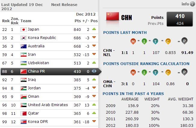 FIFA最新排名:国足世界第88亚洲第6