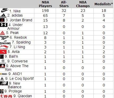NBA球员所穿球鞋,中国品牌4度上榜
