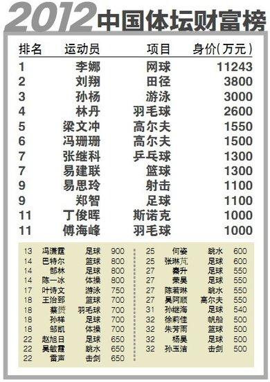 2012中国体坛财富榜:刘翔孙杨不敌李娜