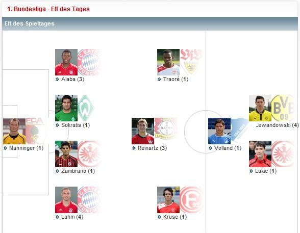 德甲第20轮最佳阵容:最佳球员拉基奇