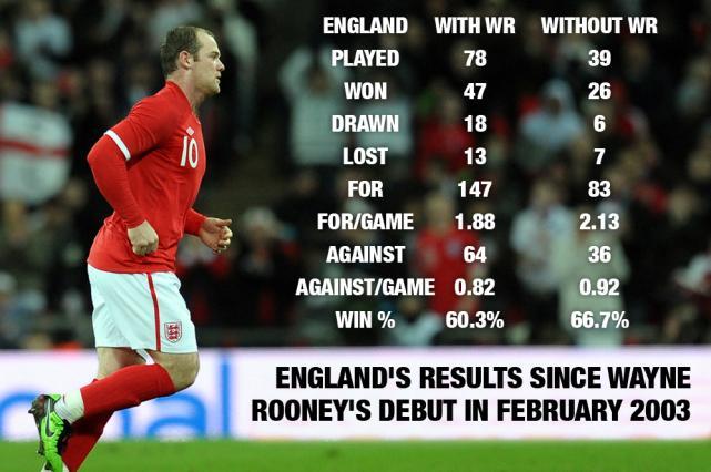 数据显示,没有鲁尼的英格兰反而更强