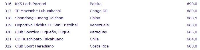 21世纪俱乐部排名:中国10队上榜