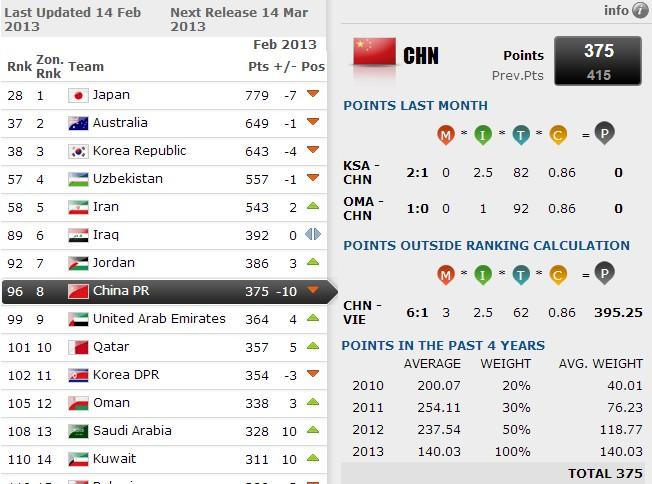 FIFA国家队排名:国足第96,亚洲第8