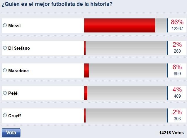 每体史上最佳球员调查:梅西压老马位列第一