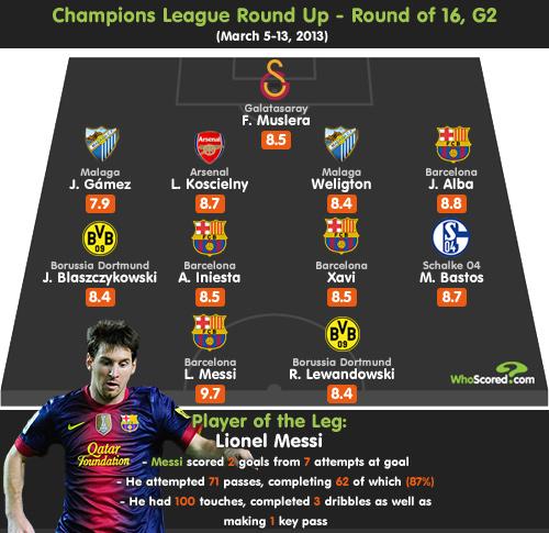 欧冠16强淘汰赛次回合最佳阵容及最佳球员