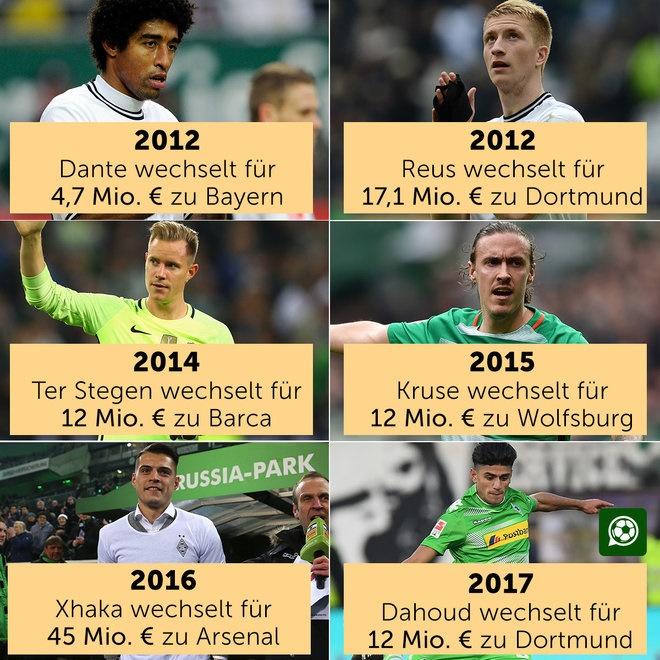 一处球员供全欧?门兴每年流失一名顶级球员
