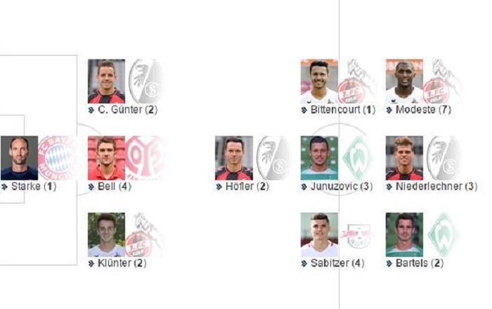 踢球者德甲第32轮最佳阵容:拜仁门将施塔克入选