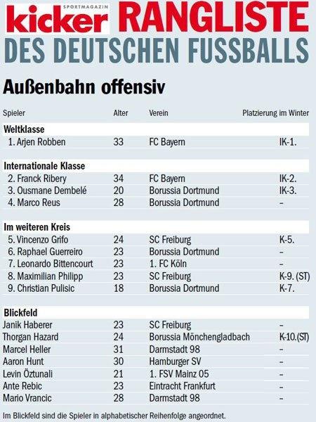 踢球者德甲下半程边锋评级:罗本世界级