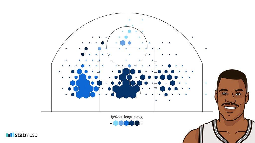 大卫-罗宾逊1997-98赛季投篮热图展示