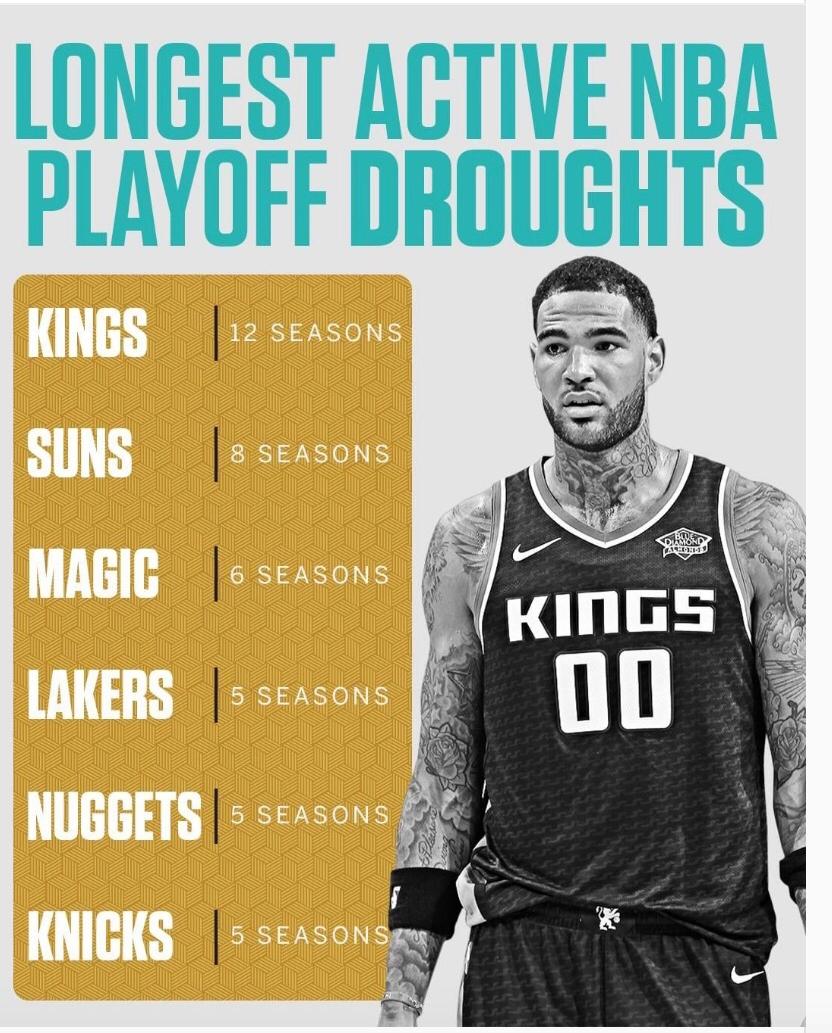 外媒评选出NBA目前最长时间不进季后赛的6支球队