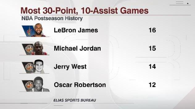 詹姆斯季后赛30+10助攻次数超乔丹,历史第一