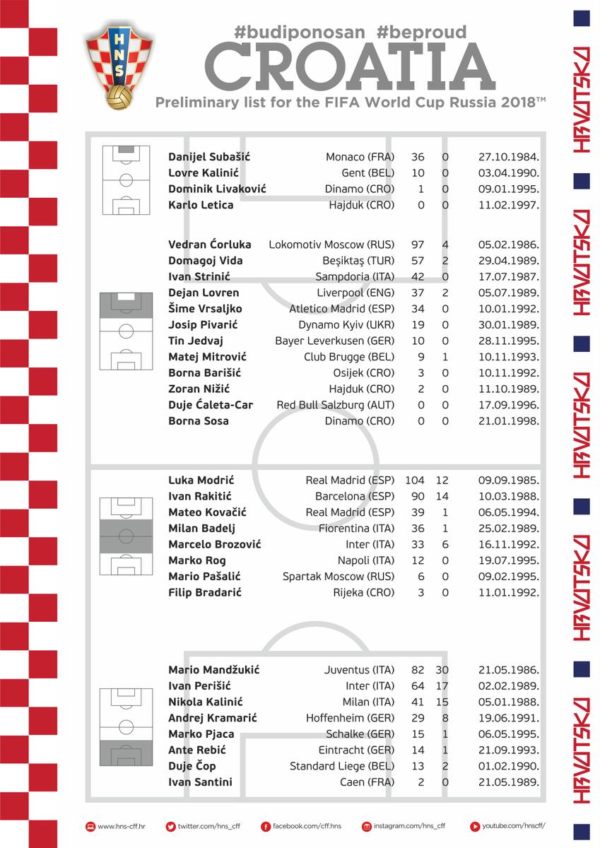 克罗地亚初选名单:莫德里奇与拉基蒂奇等人领衔