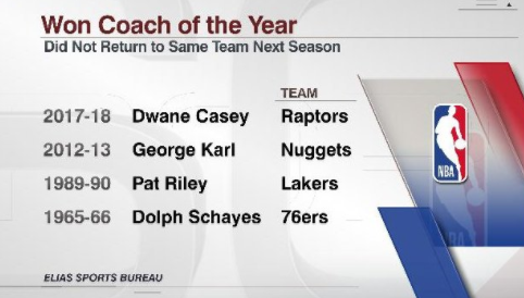 凯西成为历史第四位离开上季效力球队的最佳教练