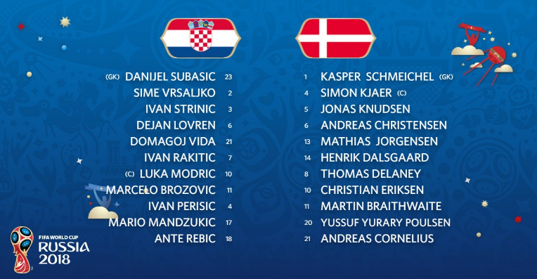 克罗地亚vs丹麦:莫德里奇、埃里克森各自领衔