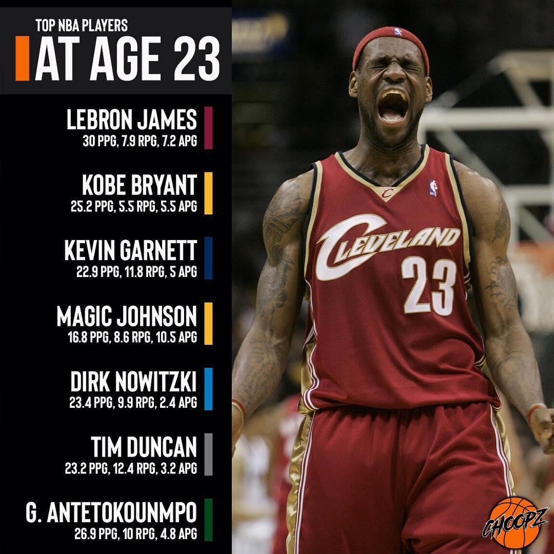 媒体晒NBA顶级球员23岁时数据:詹姆斯场均30分