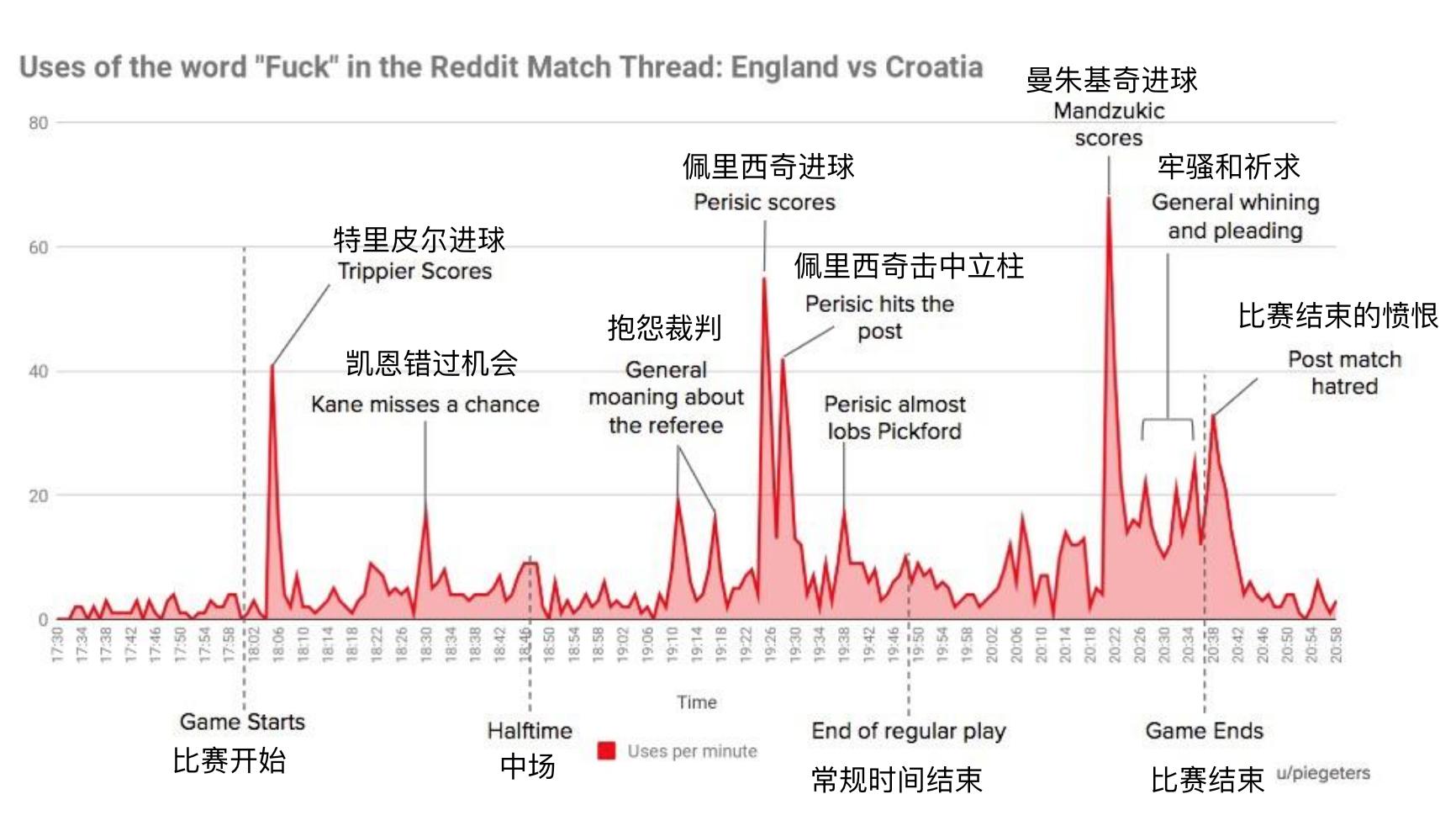国外网友统计英克大战中脏字使用频率,曼朱基奇进球时最高